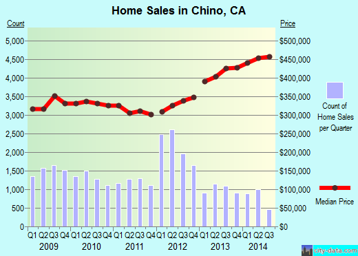 Chino,CA real estate house value index trend