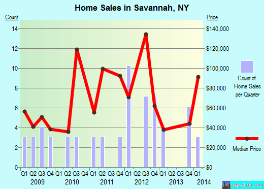 Savannah,NY real estate house value index trend