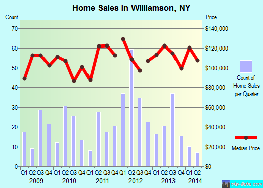 Williamson,NY real estate house value index trend