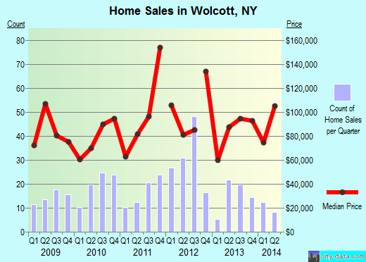 Wolcott,NY index of house prices