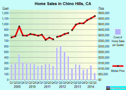 Chino Hills,CA real estate house value index trend