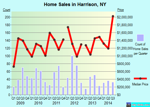 Harrison,NY index of house prices