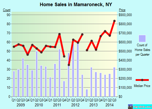 Mamaroneck,NY real estate house value index trend