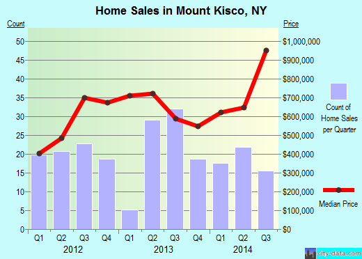 Mount Kisco,NY real estate house value index trend