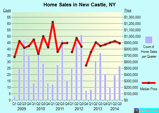 New Castle,NY real estate house value index trend