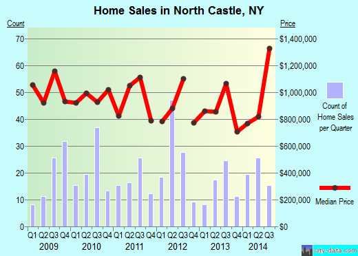 North Castle,NY real estate house value index trend