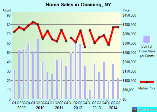 Ossining,NY real estate house value index trend