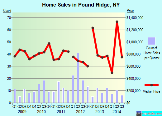 Pound Ridge,NY real estate house value index trend