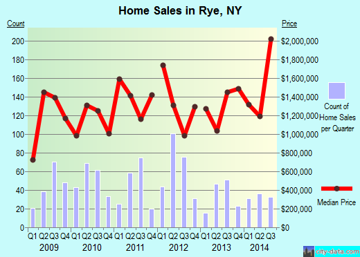 Rye,NY real estate house value index trend