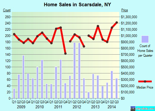 Scarsdale,NY real estate house value index trend