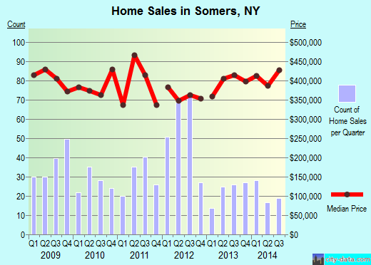 Somers,NY real estate house value index trend