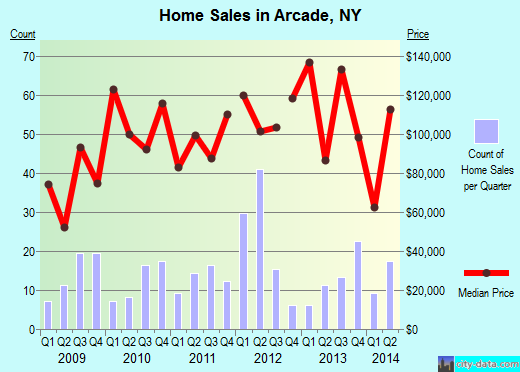 Arcade,NY real estate house value index trend
