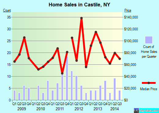 Castile,NY real estate house value index trend
