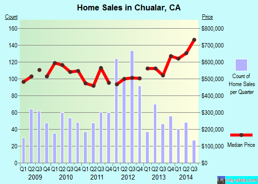 Chualar,CA real estate house value index trend