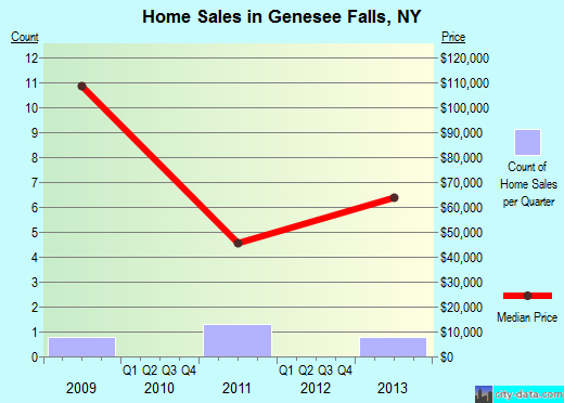Genesee Falls,NY real estate house value index trend