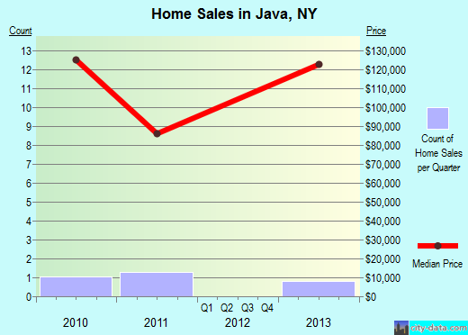 Java,NY real estate house value index trend