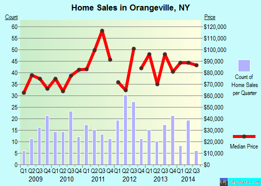 Orangeville,NY real estate house value index trend