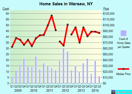 Warsaw,NY real estate house value index trend