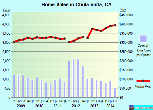 Chula Vista,CA real estate house value index trend