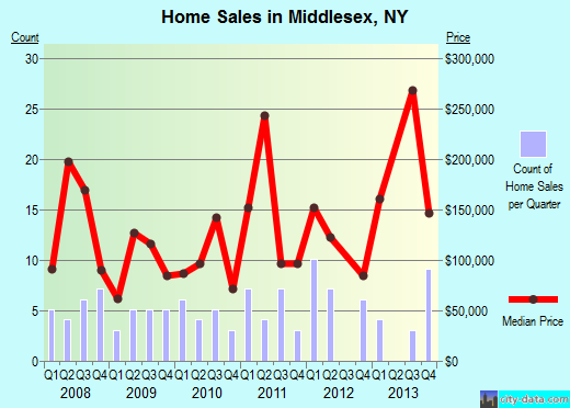 Middlesex,NY real estate house value index trend