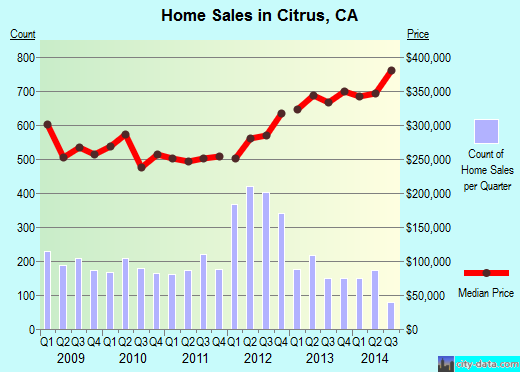 Citrus,CA real estate house value index trend