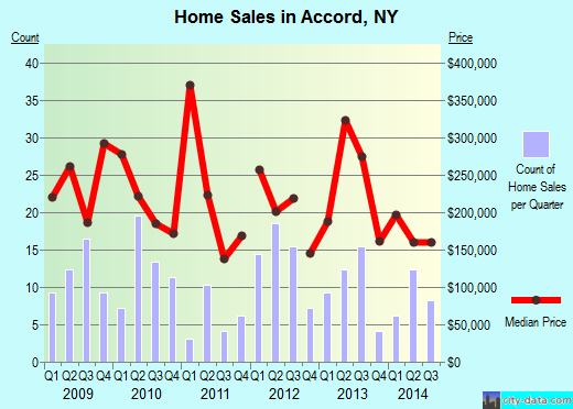 Accord,NY real estate house value index trend