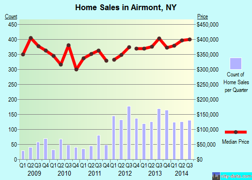Airmont,NY real estate house value index trend