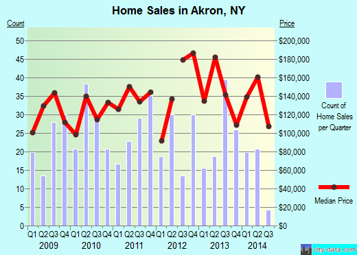 Akron,NY real estate house value index trend