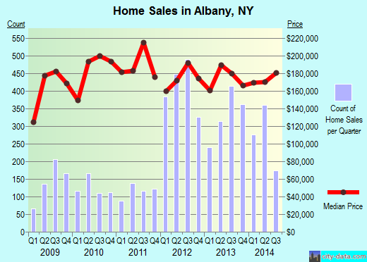 Albany,NY real estate house value index trend