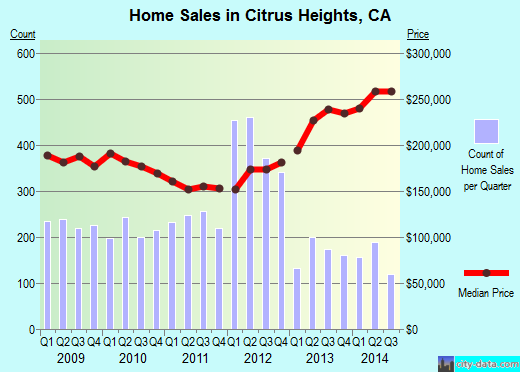 Citrus Heights,CA real estate house value index trend