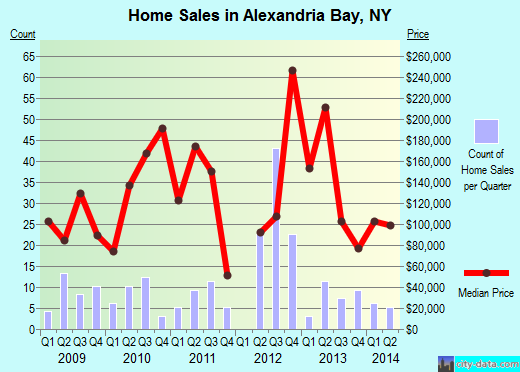Alexandria Bay,NY real estate house value index trend