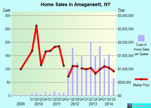 Amagansett,NY real estate house value index trend