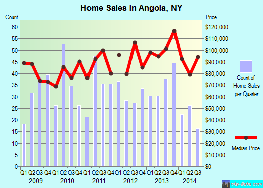 Angola,NY real estate house value index trend