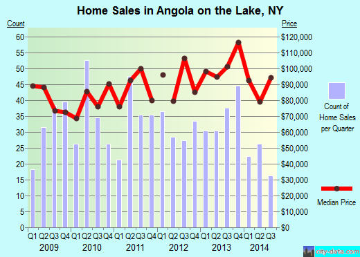 Angola on the Lake,NY real estate house value index trend