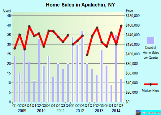 Apalachin,NY real estate house value index trend