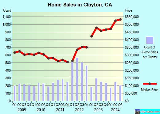 Clayton,CA real estate house value index trend