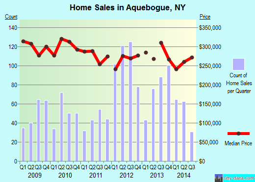 Aquebogue,NY real estate house value index trend