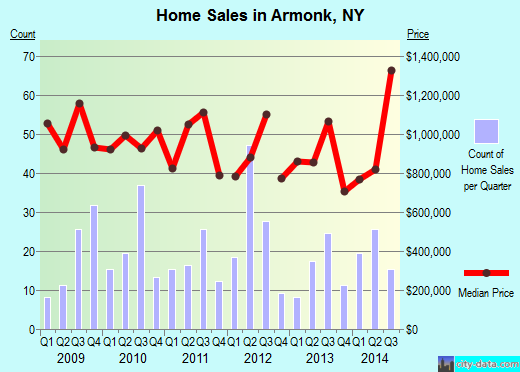 Armonk,NY real estate house value index trend