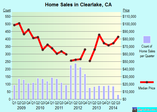 Clearlake,CA real estate house value index trend