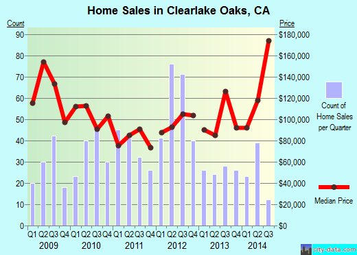 Clearlake Oaks,CA real estate house value index trend