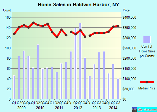 Baldwin Harbor,NY index of house prices