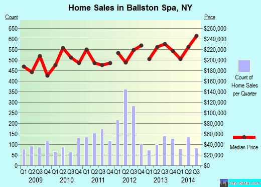 Ballston Spa,NY real estate house value index trend