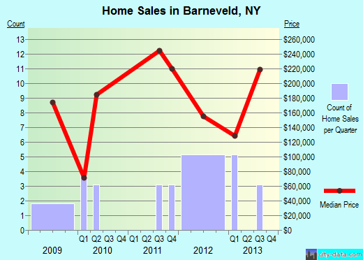 Barneveld,NY real estate house value index trend