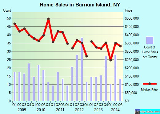 Barnum Island,NY real estate house value index trend
