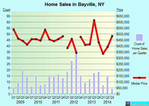 Bayville,NY real estate house value index trend