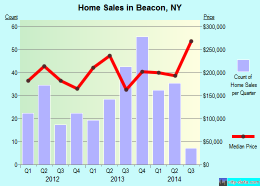 Beacon,NY index of house prices