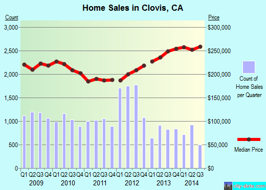 Clovis,CA real estate house value index trend