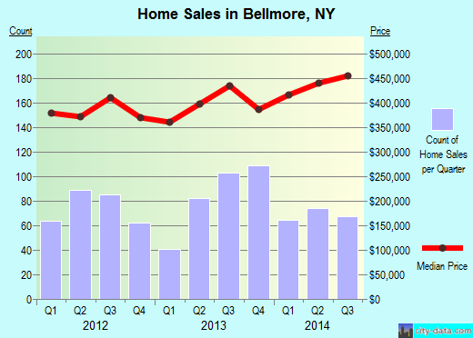 Bellmore,NY real estate house value index trend