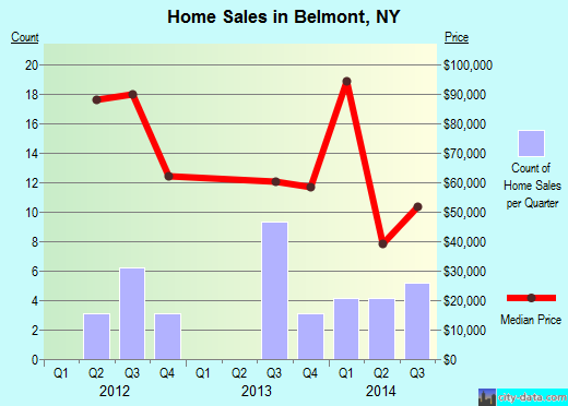 Belmont,NY real estate house value index trend