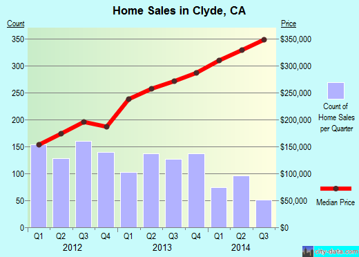 Clyde,CA real estate house value index trend